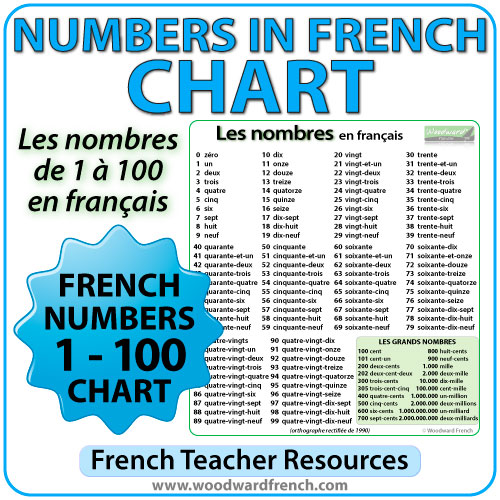 French Numbers 1-100 Chart - Les nombres de 1 à 100 en français