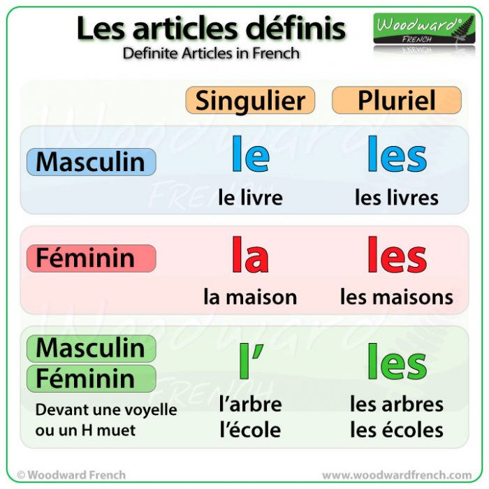 Definite Articles in French - Le, La, L', Les - Les articles définis en français