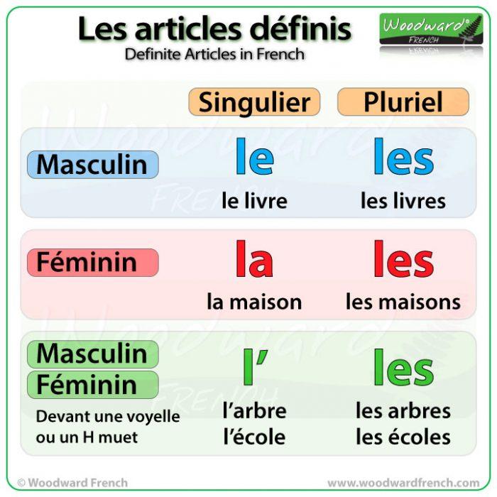 Definite Articles in French - Le, La, L', Les - Les articles définis en français